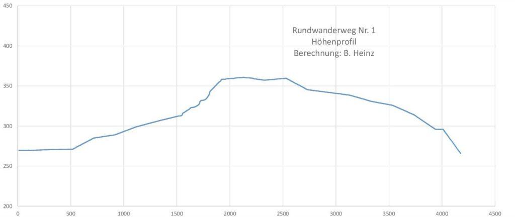 Taben-Rodt Rundwanderweg Nr. 1 Höhenprofil