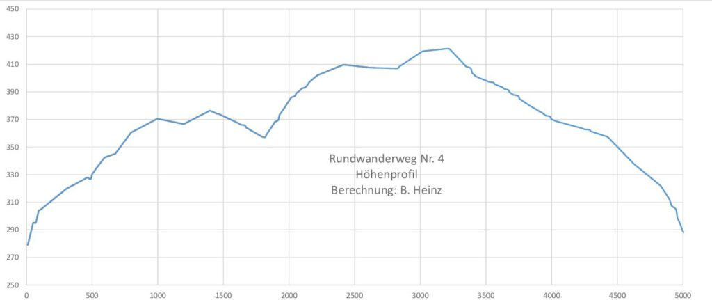Taben-Rodt Rundwanderweg Nr. 4 Höhenprofil