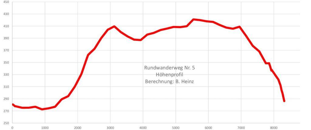 Taben-Rodt Rundwanderweg Nr. 5 Höhenprofil