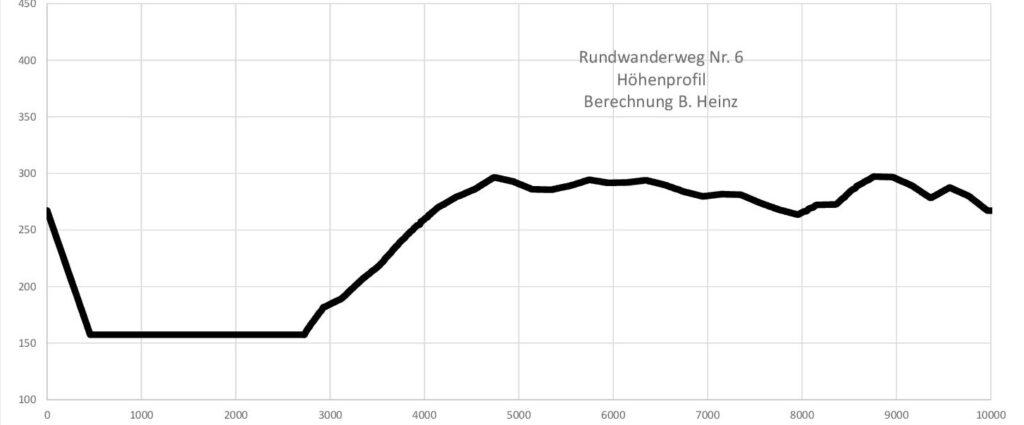 Taben-Rodt Rundwanderweg Nr. 6 Höhenprofil