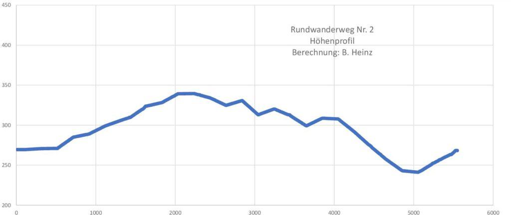 Taben-Rodt Rundwanderweg Nr. 2 Höhenprofil